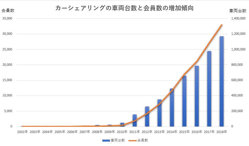 カーシェアリングの車両台数と会員数の増加傾向
