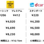 タイムズカープラスとdカーシェアの利用料金比較表