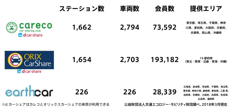月会費無料のサービス比較