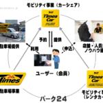 タイムズカープラスの仕組み図解(仮)