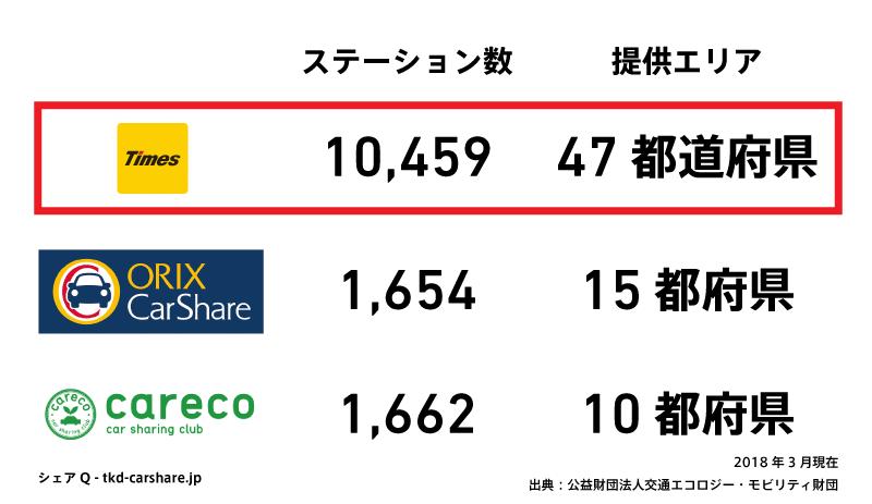 カーシェアリング大手三社のエリア比較