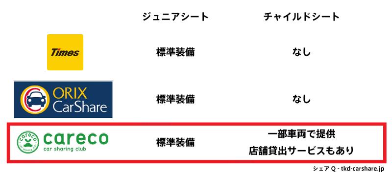 カーシェアリング大手三社のチャイルドシート比較