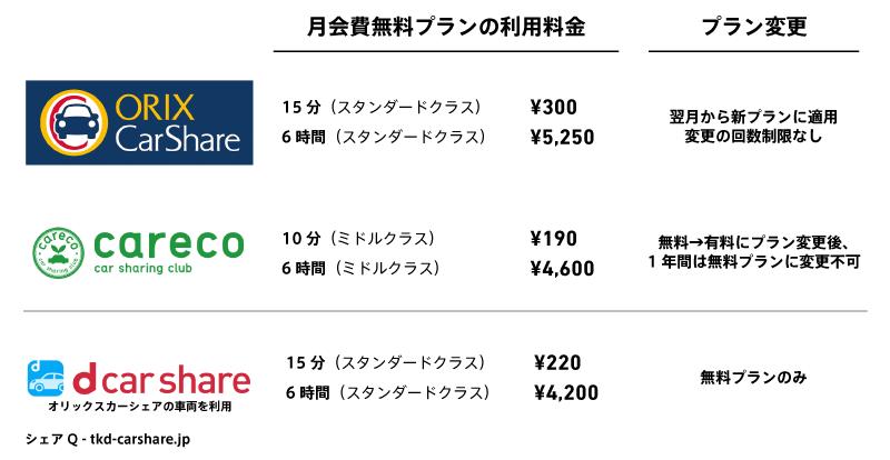 カーシェアリング大手二社の月会費無料プラン比較