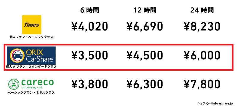 カーシェアリング大手三社の長時間利用の比較