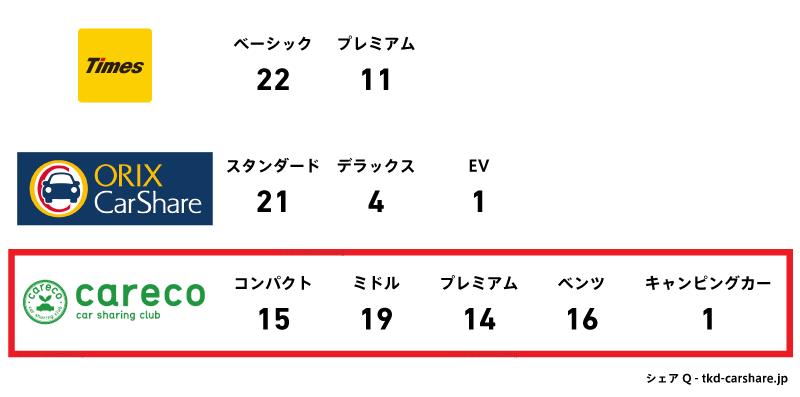カーシェアリング大手三社の車種数
