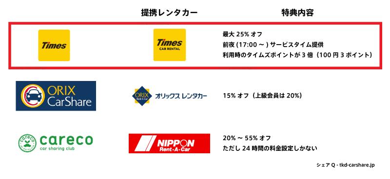 カーシェアリング大手三社の提携レンタカー比較