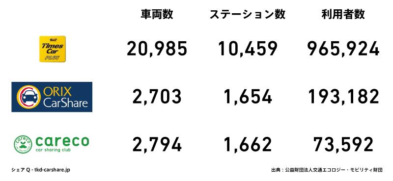 カーシェアリング大手三社のシェア比較