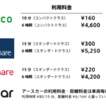 月額料金無料のカーシェアリングサービスの利用料金比較