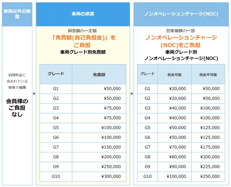 アースカーの修理費・NOCのグレード別料金表