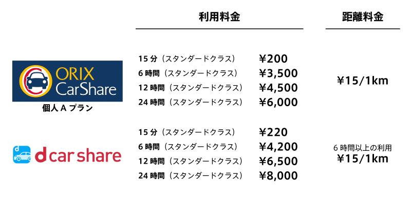 オリックスカーシェアとdカーシェアの利用料金比較