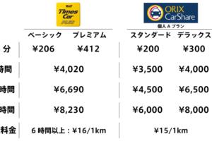 タイムズカープラスとオリックスカーシェアの利用料金比較