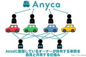 Anycaの仕組み