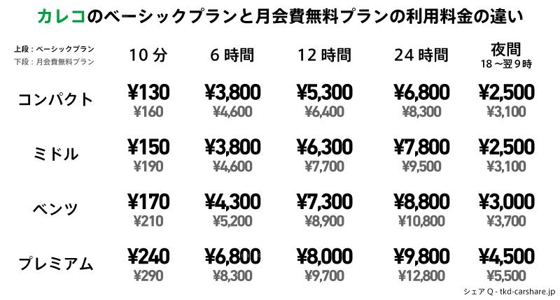 カレコのベーシックプランと月会費無料プランの利用料金の比較