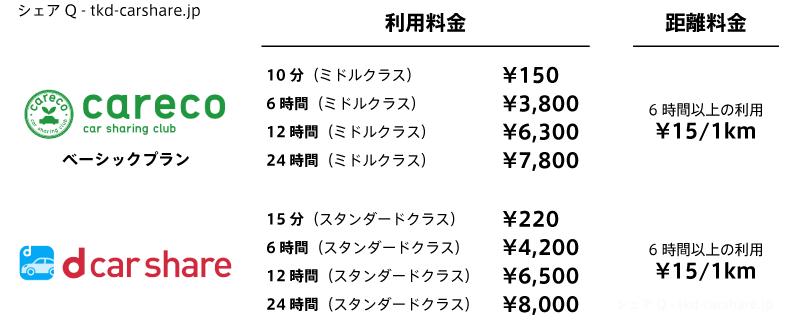 カレコとdカーシェアの利用料金比較