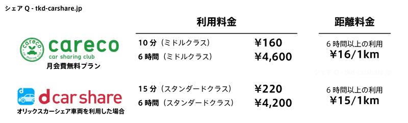 カレコとdカーシェア(オリックスカーシェア)の料金比較