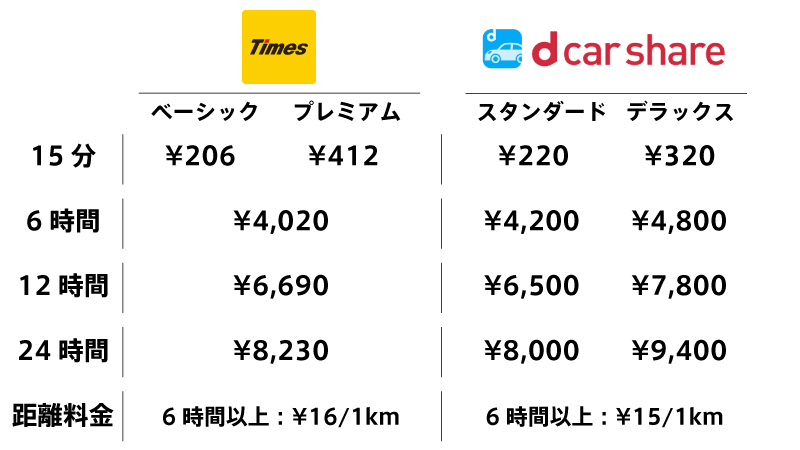 タイムズカーシェアとdカーシェア(オリックスカーシェア車両)の料金比較