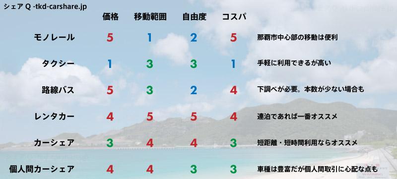 沖縄本島の各移動手段の比較表(モノレール・タクシー・路線バス・レンタカー・カーシェア・個人間カーシェア)