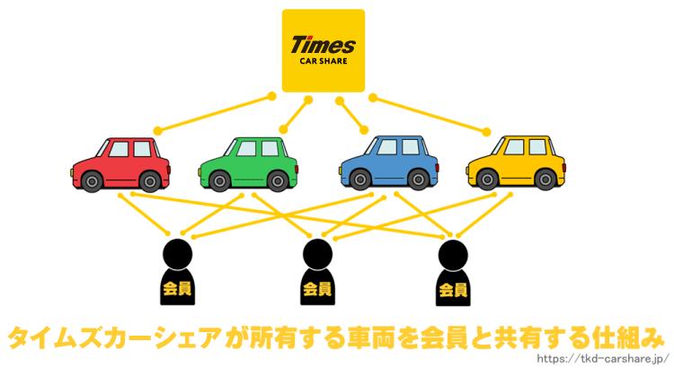タイムズカーシェアの仕組み