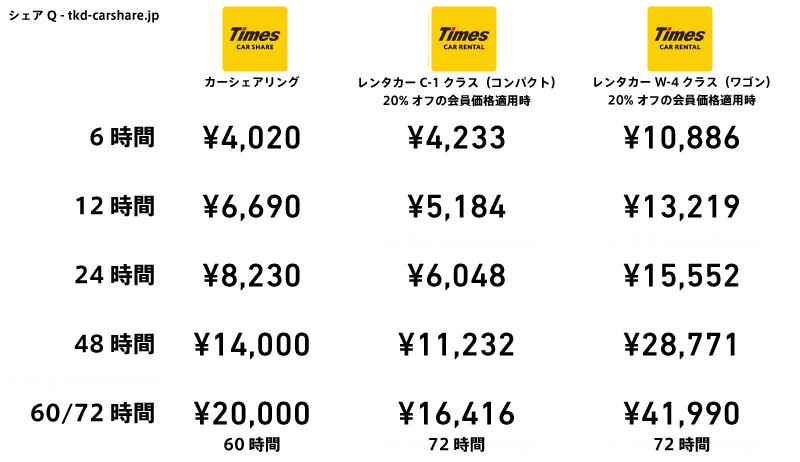 タイムズカーシェアとタイムズカーレンタルのコンパクト車・ワゴン車の料金比較