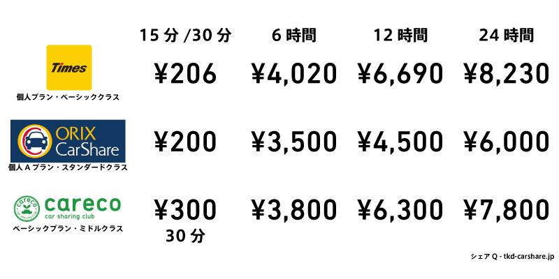 カーシェアリング大手三社の利用料金一覧