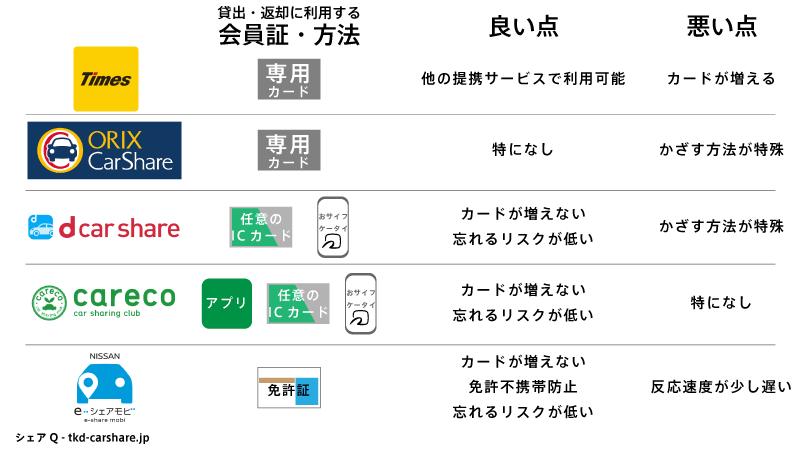 カーシェアリング各社の会員証機能比較表
