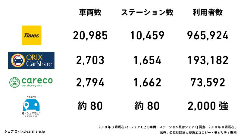 e-シェアモビと大手三社の車両数・ステーション数・利用者数の比較