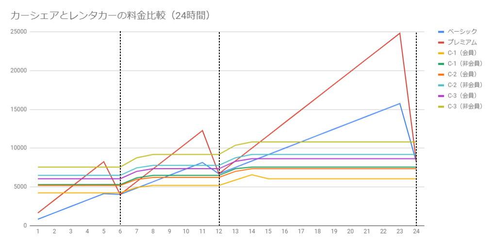 カーシェアとレンタカーの料金比較(タイムズカープラスとタイムズカーレンタル)
